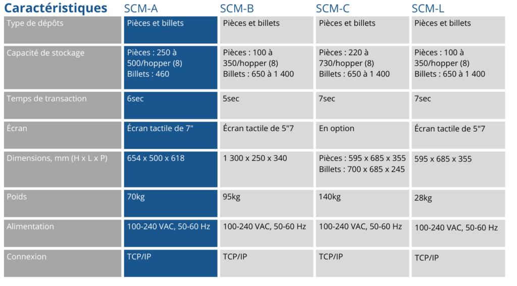 Tableau caractéristiques SCM-A