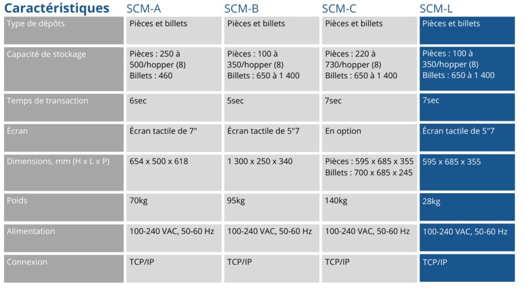 Tableau Caractéristiques SCM-L