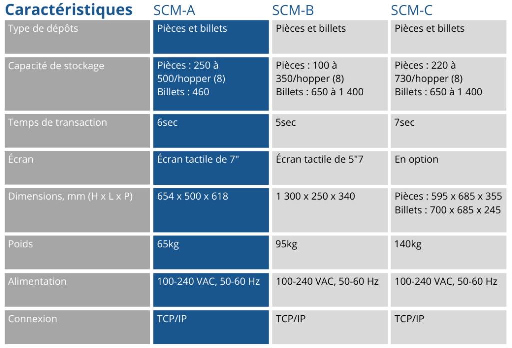 Tableau caractéristiques monnayeur de caisse adaptable SCM-A
