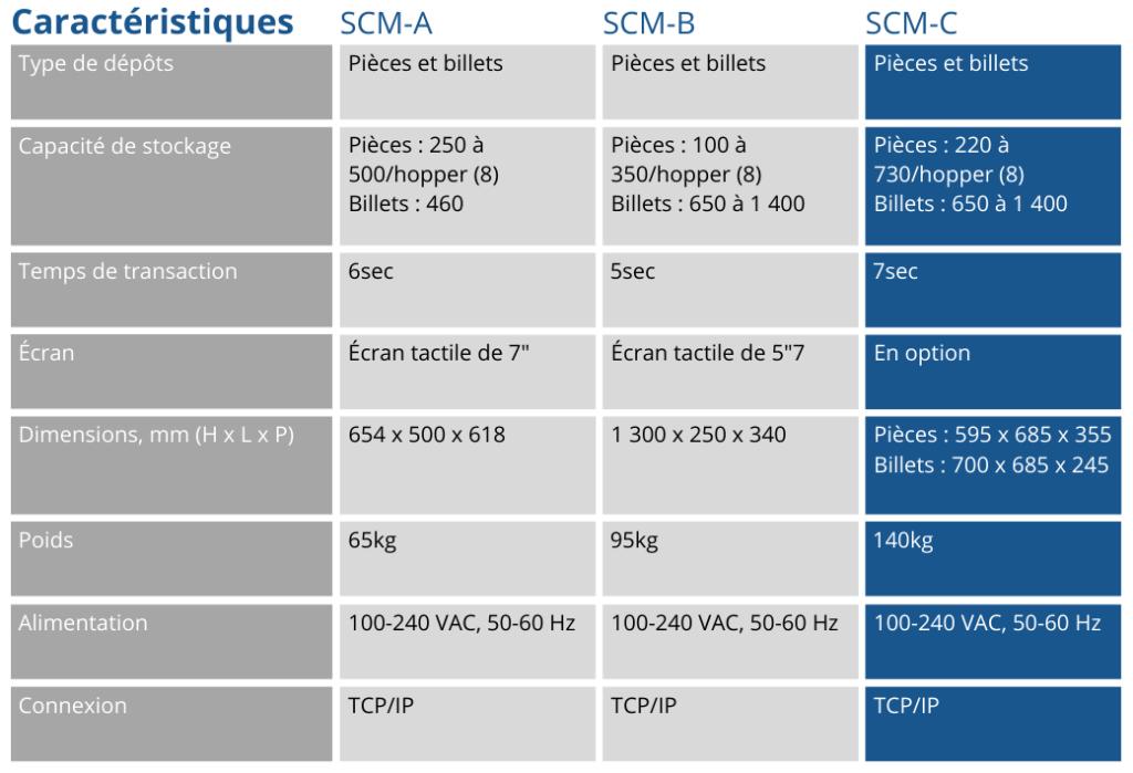Tableau caractéristiques monnayeur de caisse comptoir SCM-C